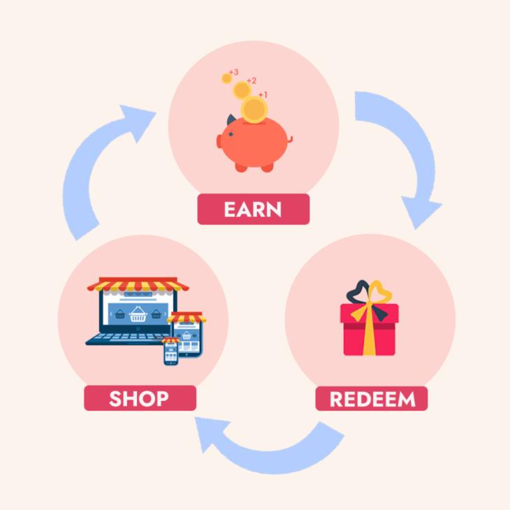Actimaxx Shop Earn Redeem